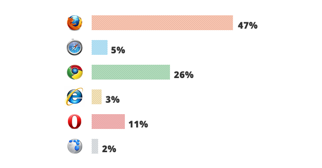 024_blog_votings_over_firefox_wins_8_16_2009.png