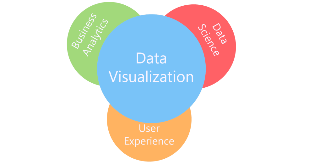 Build And Manage Your 2020 Data Visualization Strategy