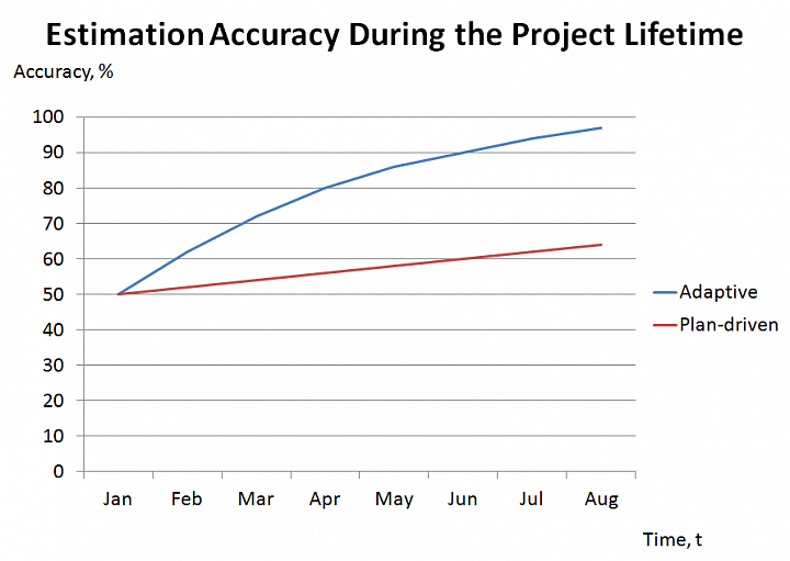 blog-post-an-effective-agile-approach-for-project-estimation-_-chart.png